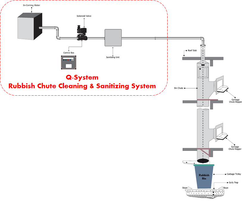 Garbage Chute Design : Garbage chute cleaning sanitizing system singapore